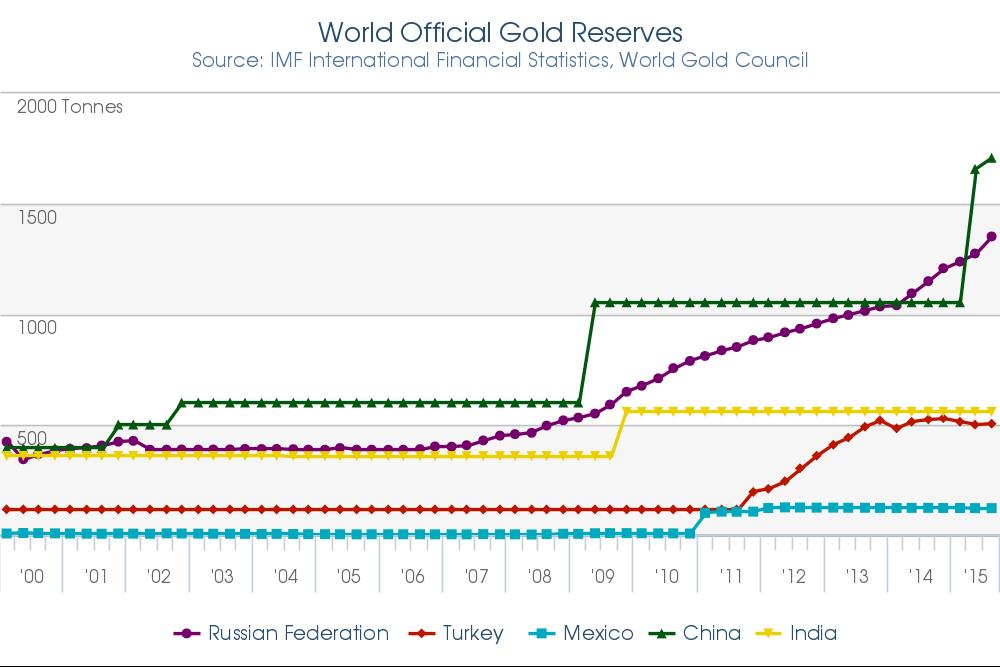 2015_3Q_Gold_Reserves__Tonnes